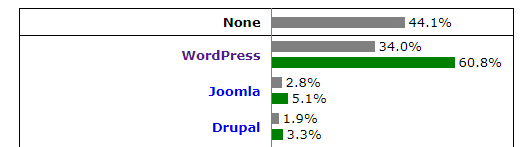 WordPress Runs 34% of the Entire Internet
